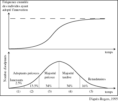 distribution-innovation