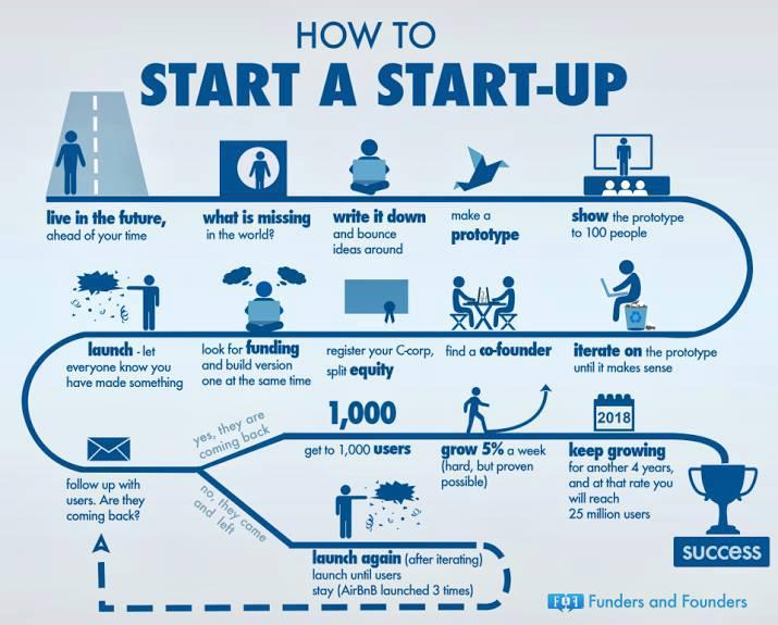 L'entrepreneuriat expliqué en infographies