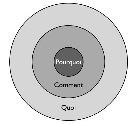 cercle-d-or-leadership